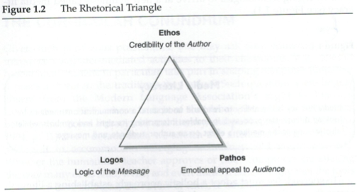 using the rhetorical triangle in letter We will write a custom essay sample on rhetorical analysis mlk letter from birmingham jail specifically for you for only $16  through the use of specific rhetorical strategies such as logos, pathos, and ethos, martin luther king jr effectively contested the clergymen's argument  we will write a custom essay sample on rhetorical.